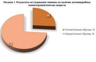 устойчивость к антибиотикам antibiotest_230